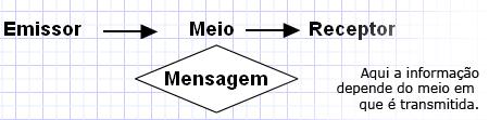 Esquema Emissor-Receptor McLuhan